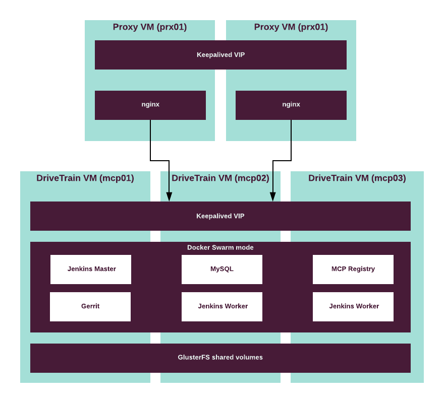 Mirantis Documentation: MCP Reference Architecture Q4`18 documentation