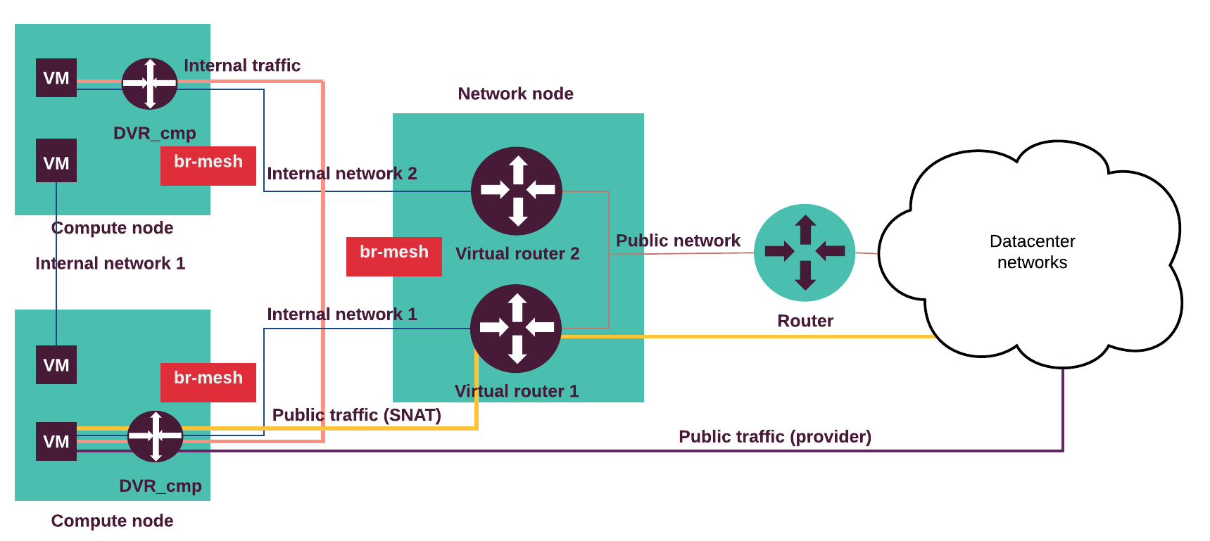 Mirantis Documentation: MCP Reference Architecture Q4`18