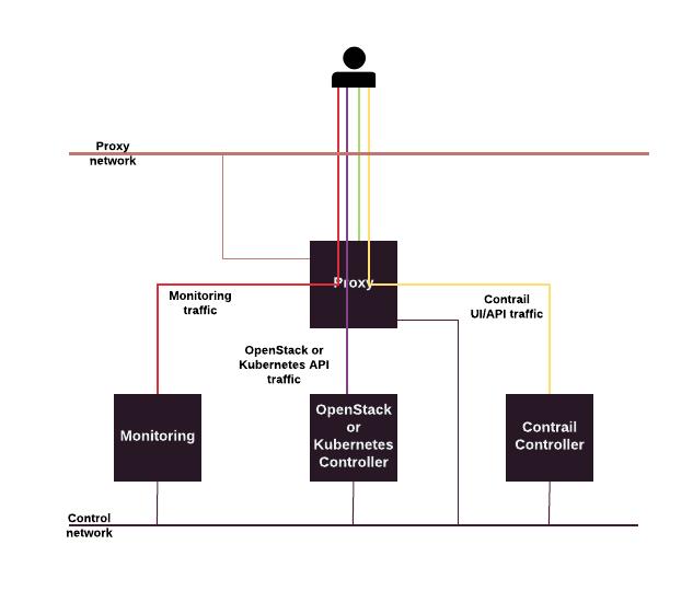 Mirantis Documentation: MCP Reference Architecture Q4`18 documentation