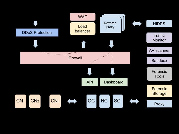 Mirantis Documentation: MCP Security Best Practices Q4`18